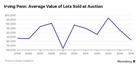 Irving Penn's Auction Average