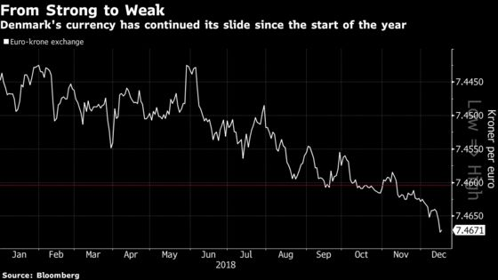 It's Turning Into the Worst Year Since 2012 for Denmark's Krone