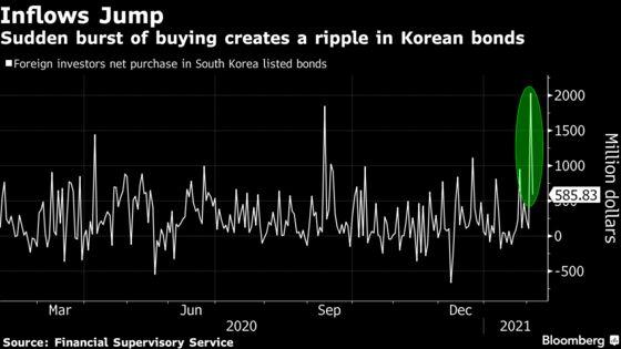 A $2 Billion Purchase of Korea Bonds in a Day Creates a Stir