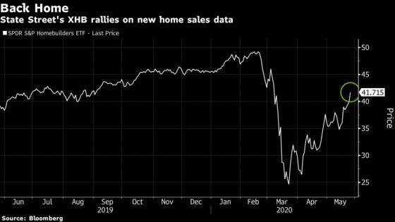 Homebuilder ETF Soars to Pre-Crisis Level on Sales Surprise