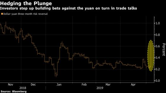 Worst Yuan Drop Since 2016 Catches Options Traders Off Guard