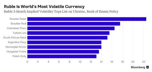 Ruble Volatility