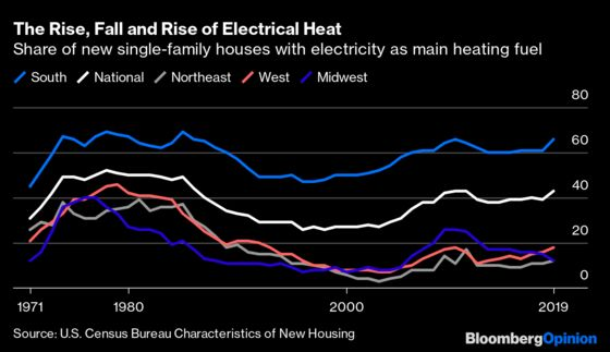 If Heating Goes Electric, We're Going to Need a Better Grid