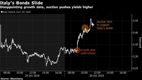 Italy Bonds Slide as Economy Slows, Debt Auction Underwhelms