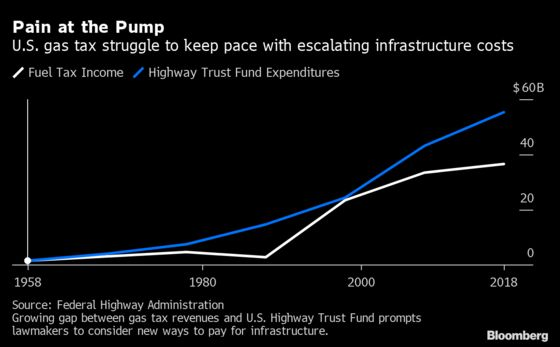 A By-the-Mile Tax on Driving Gains Steam as a Way to Fund U.S. Roads