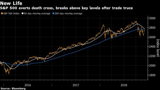 S&P 500 Blasts Above Key Support Levels, Escapes Death Cross