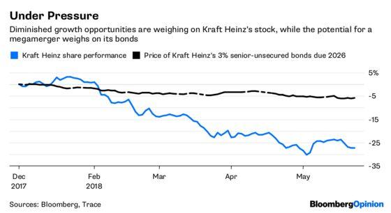 Kraft Heinz Growth Depends on Mayochup or M&A