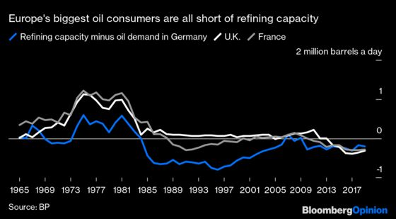 Refined Oil Outsourcing Is Going to a Whole New Level