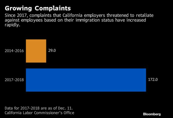 In Trump's America, Bosses Are Accused of Weaponizing the ICE Crackdown