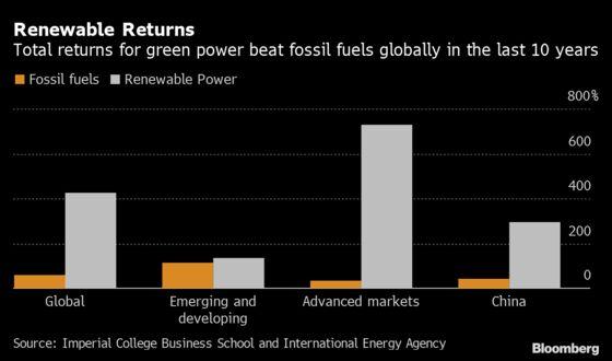 Renewable Returns Tripled Versus Fossil Fuels in Last Decade