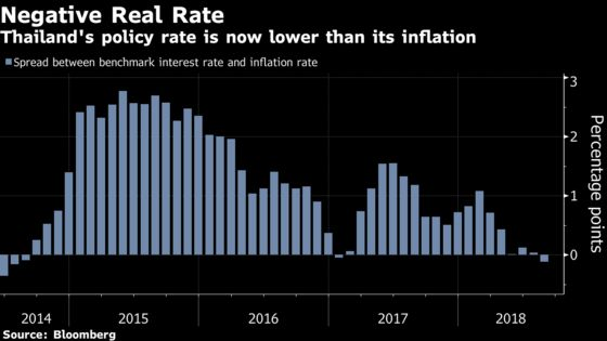 Thailand Holds Key Rate With Prospect for Future Hike Rising