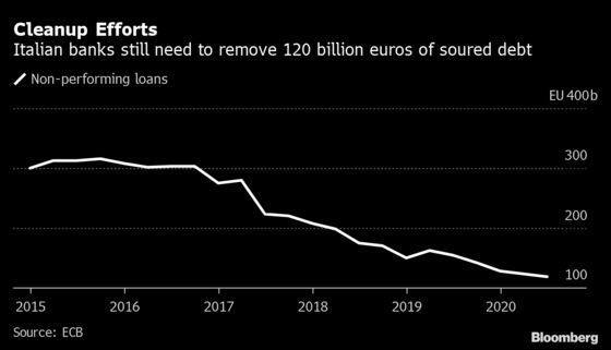 Italy to Scrap Bad Loan Law That Could Have Saved Banks Billions