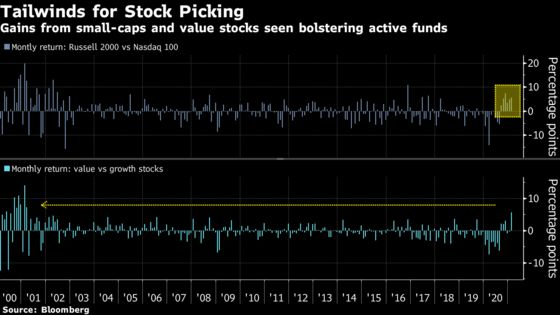 With Tech Oligarchy Shaken, Active Funds Are Having a Great Time