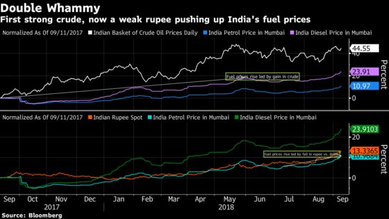 India's Troubled Rupee Pushes Gas Prices to a Record High