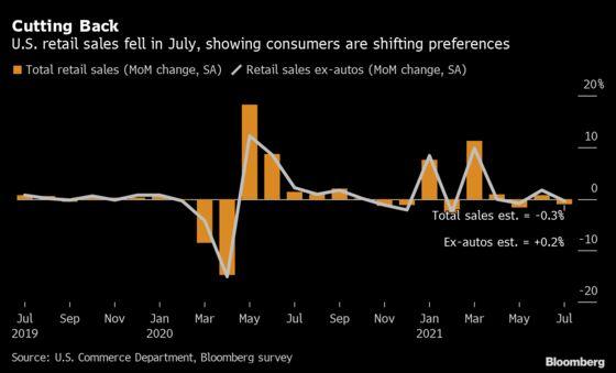 Drop in U.S. Retail Sales Underscores Shift to Services Spending