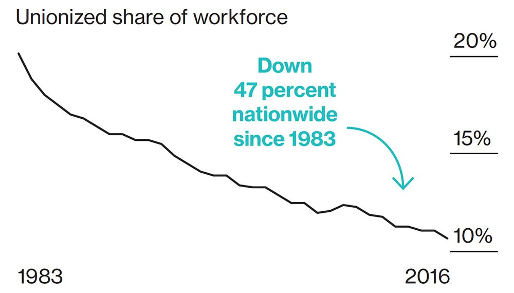 Unions Are Losing Their Decades-Long 'Right-to-Work' Fight - Bloomberg