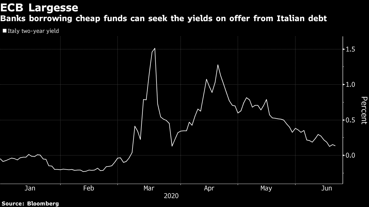 Markets Look To ECB Loans For Europe's Next Trillion-Euro Moment