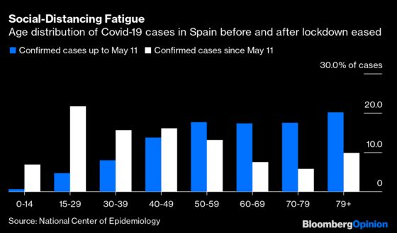 What Spain Is Telling Us About Second Wave of Coronavirus