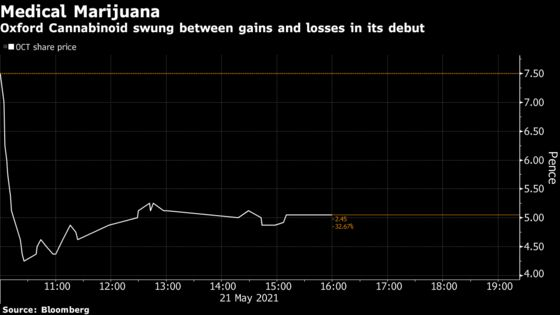 Snoop Dogg-Backed Oxford Cannabinoid Fluctuates in Debut