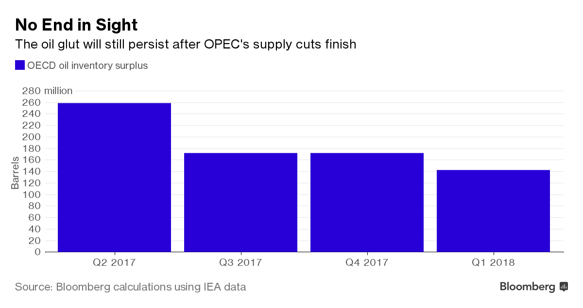 Any plan for Oil Producers to end the glut?