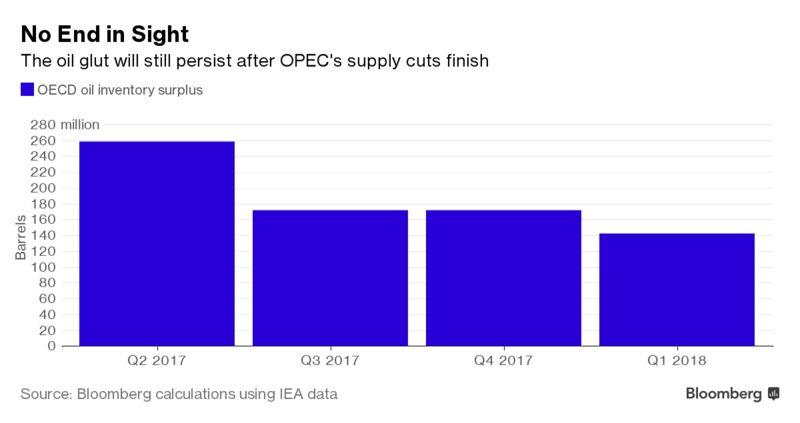 У нефтедобывающих стран нет плана выхода из текущей ситуации