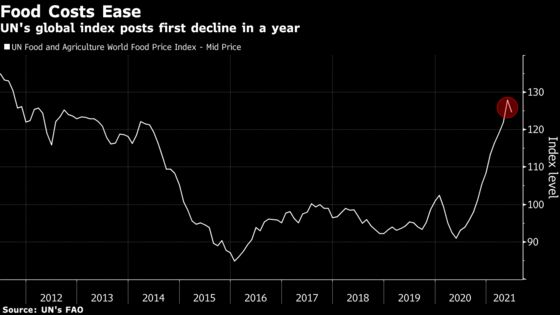 Global Food Costs Finally Drop After Surge to Decade High