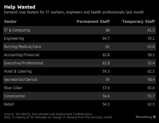 U.K. Starting Salaries Rise as Labor Shortages Intensify