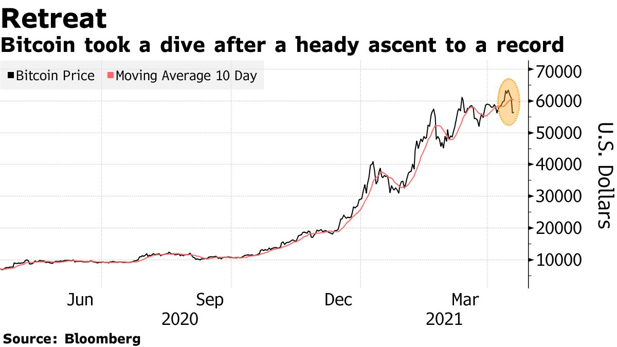 Bitcoin took a dive after a heady ascent to a record