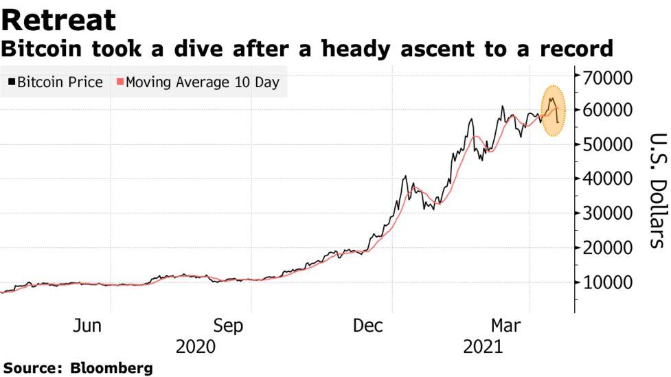 coinbase vs btc rinkos australija kaip konvertuoti bitcoin į dolerį