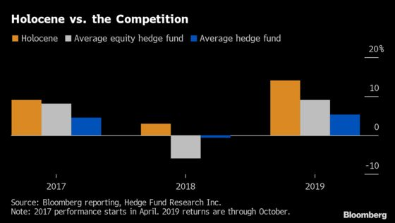 Hedge Fund Holocene Triples Assets Yet Still Turns Away Money