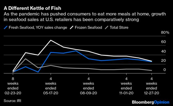 Something Fishy Is Going On in American Kitchens
