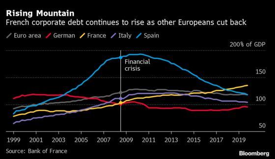 French Banks Warned Heavy CorporateDebt Createsa Systemic Risk