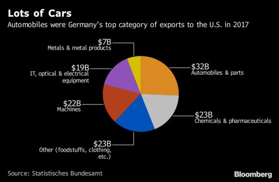Trump Won't Kill Off Germany's Trade Surplus