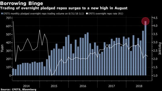 China Bond Traders Boost Leverage With PBOC Watching Closely