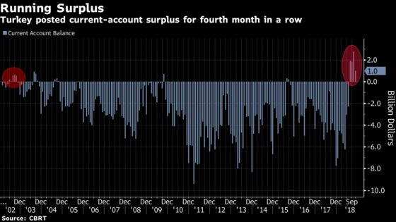 Turkey Current-Account in Surplus for Longest Streak Since 2002