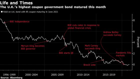 Remembrance of Bonds Past: 8% Coupons, Real Inflation and No QE