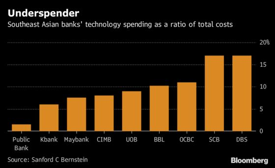 One of Asia's Top Banks Isn't Sold on the Digital Revolution