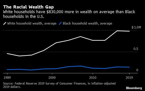 Low U.S. Rates Exacerbate Racial Wealth Gap, Paper Shows