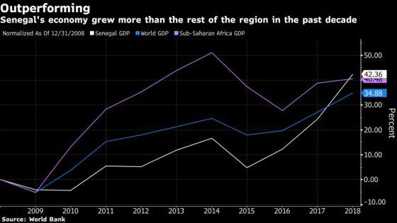 Senegal Plans 2020 Eurobonds as Debt Costs Decline to Record