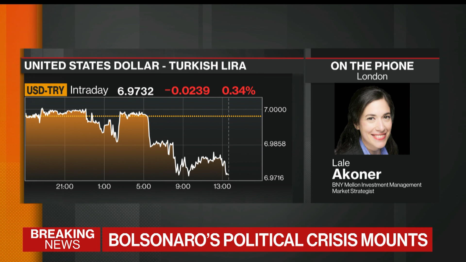 BNY Mellon's Akoner on EM, China, IMF Lending, Globalization
