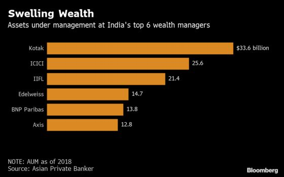 India Wealth Managers Buck Asia With Rise in Managed Assets
