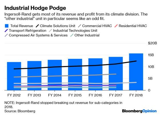 Is Ingersoll-Rand Ready for Another Breakup?