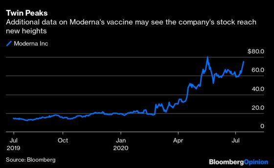 Moderna's Covid Vaccine News Is Good. But Market-Moving Good?