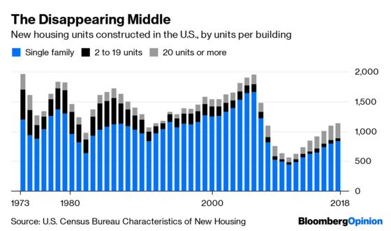 Housing's 'Missing Middle' Keeps Shrinking