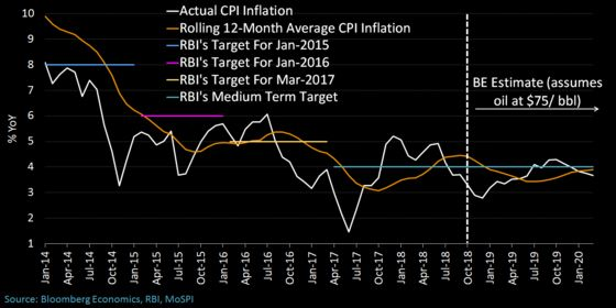 India's Inflation Data Questioned by Central Bank Policy Maker
