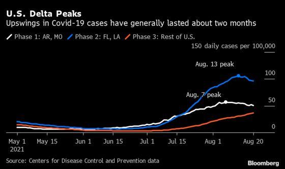 Covid Optimists See U.S. Nearing Delta Peak, But Risks Abound