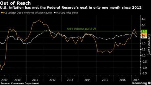 インフレ指標の推移