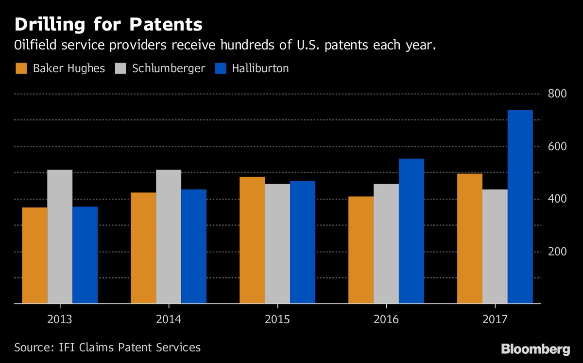 Halliburton Takes Fracking Fight From Oil Field to Patent