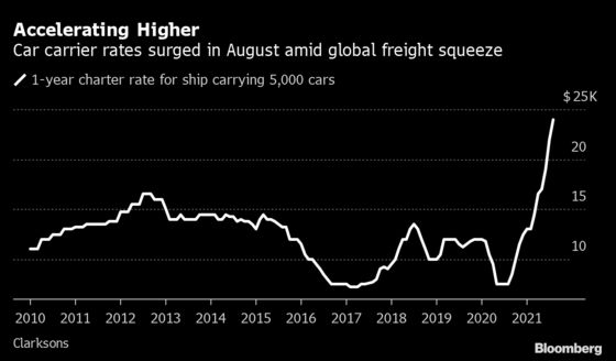 Cost of Moving Cars Across the Ocean Is at a 13-Year High
