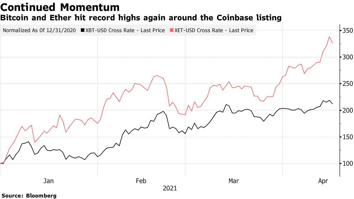 Bitcoin and Ether hit record highs again around the Coinbase listing